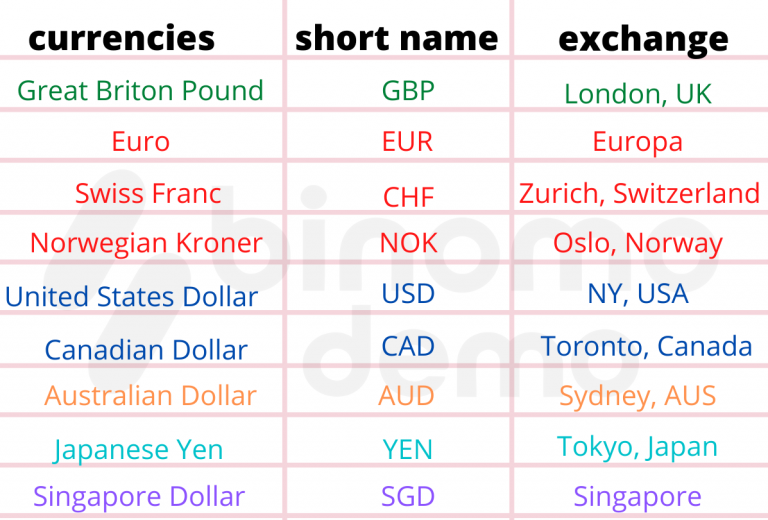 How to use Binomo Currency Market Hours Overlaps Trading Tool